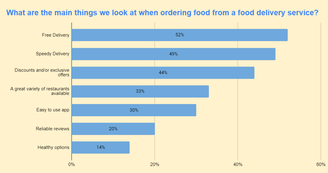 what are the mains things we look when ordering food online